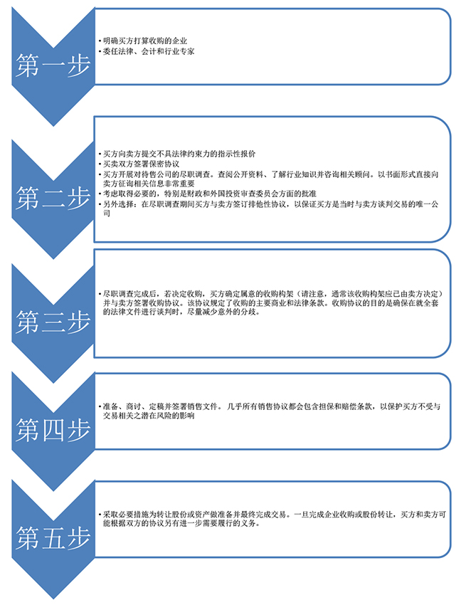BuyingBusinessInAustralia140416-(Internet-published-CN)-2diagram.jpg