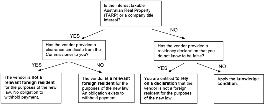 Ato Capital Gains Tax Property